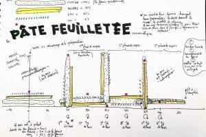 Études Sonores_Partition-pâte feuilletée-Tatin